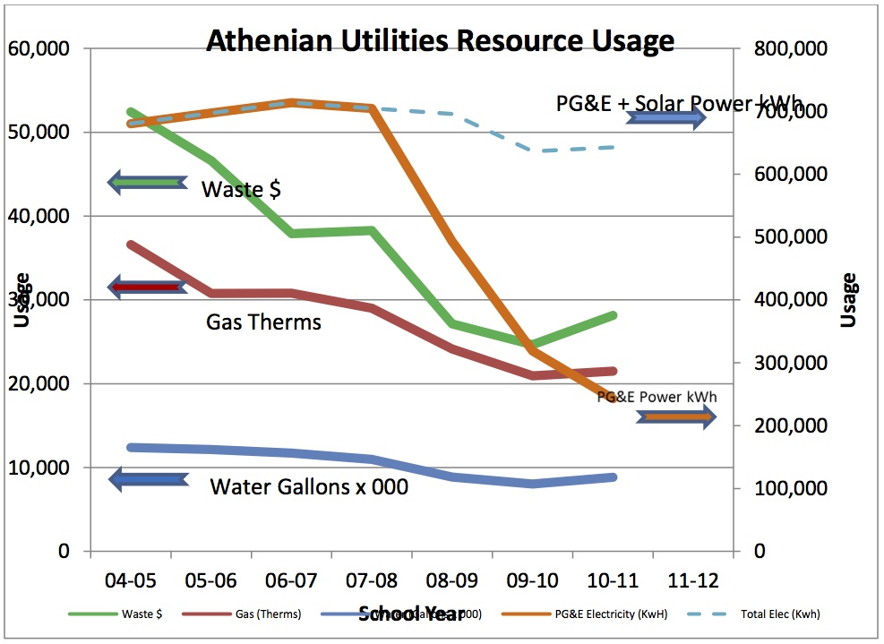 Athenian's Energy Usage 2012 copy 2